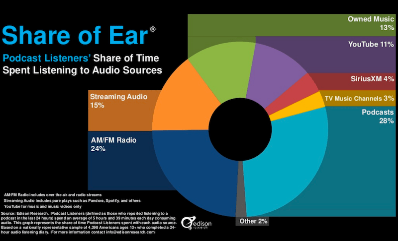 Nielsens share of ear